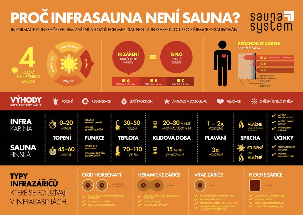 Infografika rozdílů mezi finskou saunou a infrasaunou
